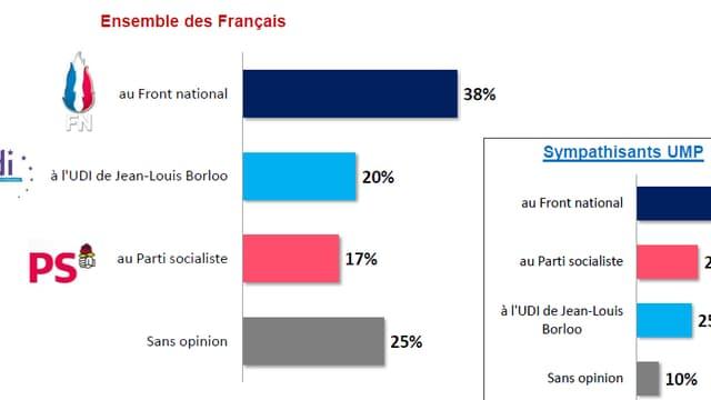 38% des Français considèrent que la crise UMP profite au FN