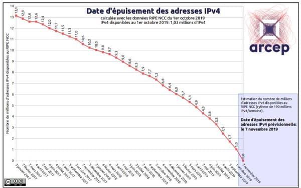 La pénurie d'adresses IP est prévue depuis 1995.