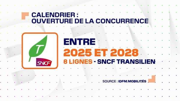 L'ouverture à la concurrence des lignes Transiliers aura lieu entre 2025 et 2028.
