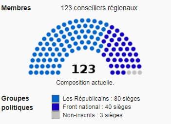 Composition du Conseil régional de PACA