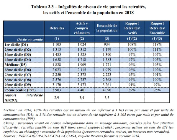 Inégalités de niveau de vie parmi les retraités, les actifs et l'ensemble de la population en 2018