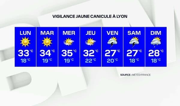 Il fera jusqu'à 35°C ce mercredi à Lyon.