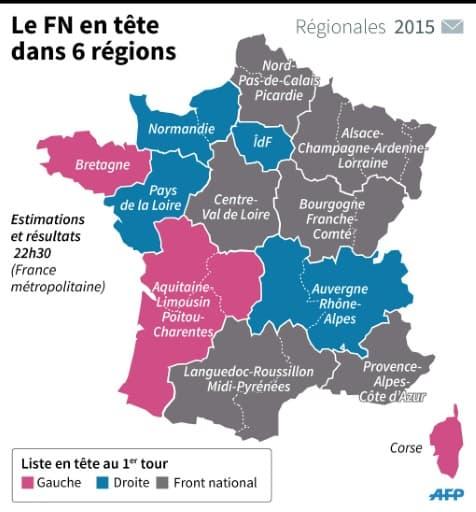 Le FN en tête dans 6 régions