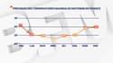 Prévisions des températures maximales moyenne en France pour la semaine du 16 août 2021
