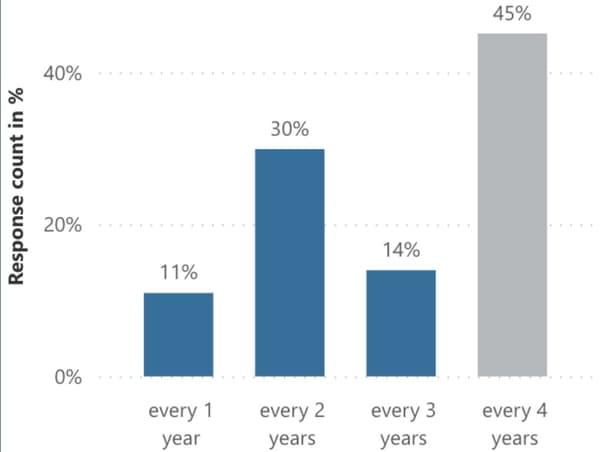 Les résultats du sondage