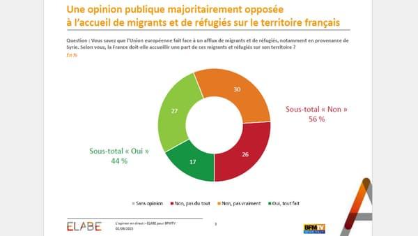 Près de 56% des sondés sont défavorables à ce que la France accueille de nouveaux réfugiés et migrants en provenance de Syrie.