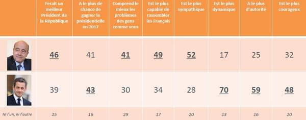 Nicols Sarkozy l'emporte sur 3 critères.