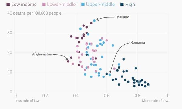 Ce graphique met en relation la mortalité routière  pour 100.000 habitants (source OMS) et l'indice de respect des règles de l'Etat de droit, établie par World of Justice.