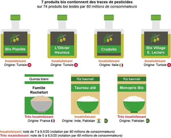 Infographie pesticides produits bio