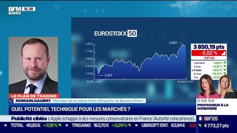Romain Daubry (Bourse Direct) : Quel potentiel technique pour les marchés ? - 17/03