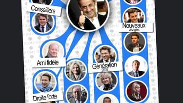 Qui soutient le retour de Nicolas Sarkozy à la tête de l'UMP?