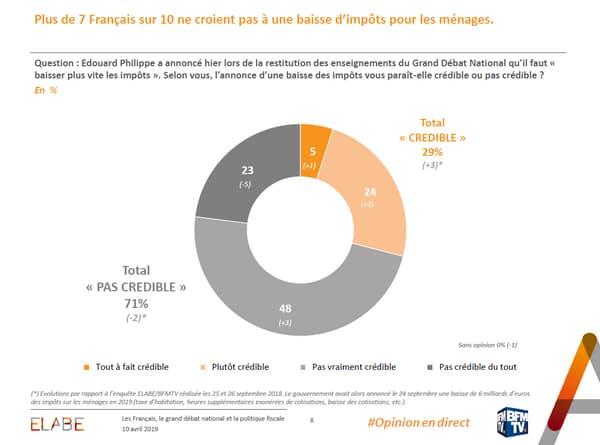 71% des Français ne croient pas à la baisse d'impôts