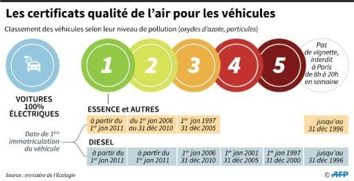 Les certificats de qualité de l'air pour les véhicules
