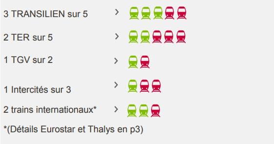 Source: SNCF