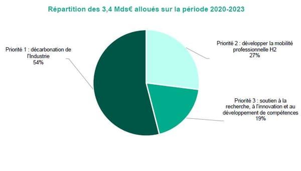 Près de la moitié des 7 milliards du plan seront dépensés d'ici 2023