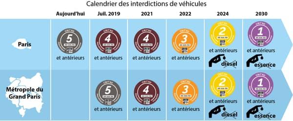 Calendrier des interdictions de véhicules.