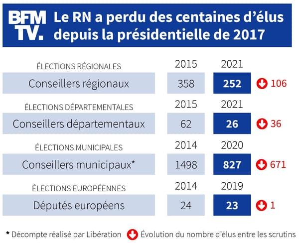 Infographie sur les élus RN