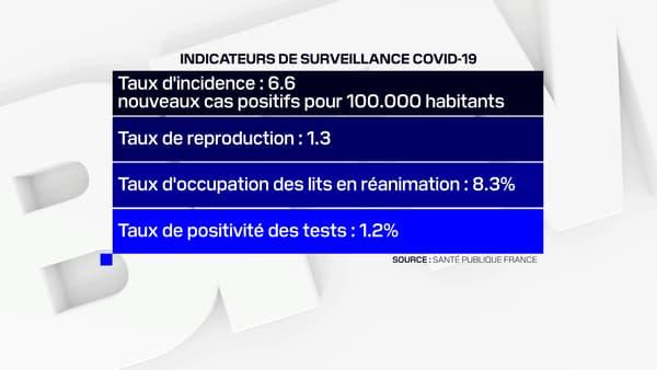 Les derniers chiffres du coronavirus