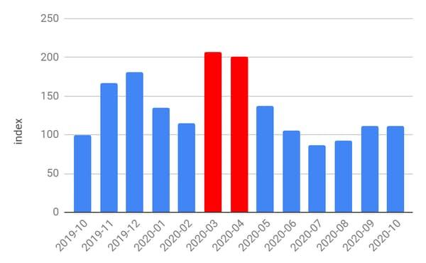 Index des ventes sur l'ensemble des plateformes e-commerce françaises des produits orientés télétravail : webcam, casques micro...