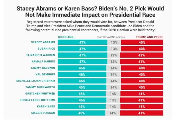 Ce sondage montre les intentions de vote pour Joe Biden en fonction de sa colistière