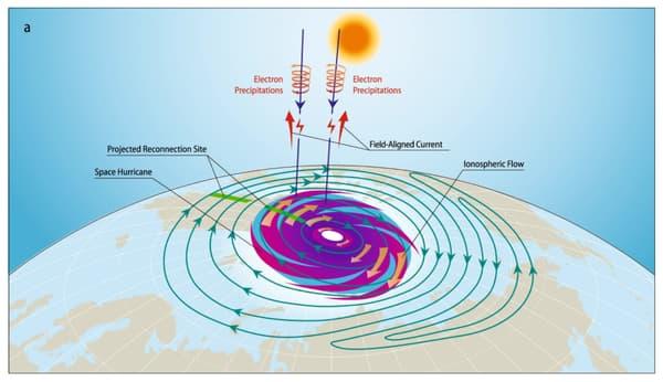 Modélisation d'un ouragan spatial par les chercheurs de l'université de Shandong