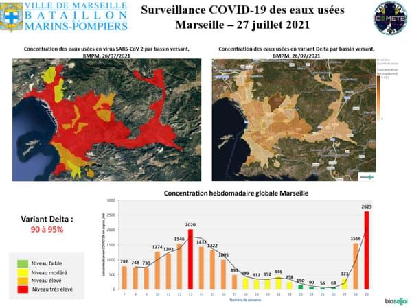 Selon les marins-pompiers de Marseille, un pic de covid-19 est à prévoir dans les 15 prochains jours.