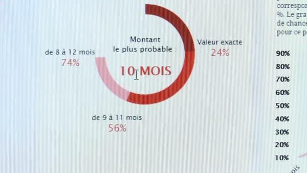 Predictis fournit des statistiques sur le durée de la procédure, le montant des dommages et intérêts.
