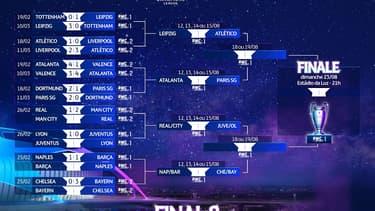 Tableau final de la Ligue des champions