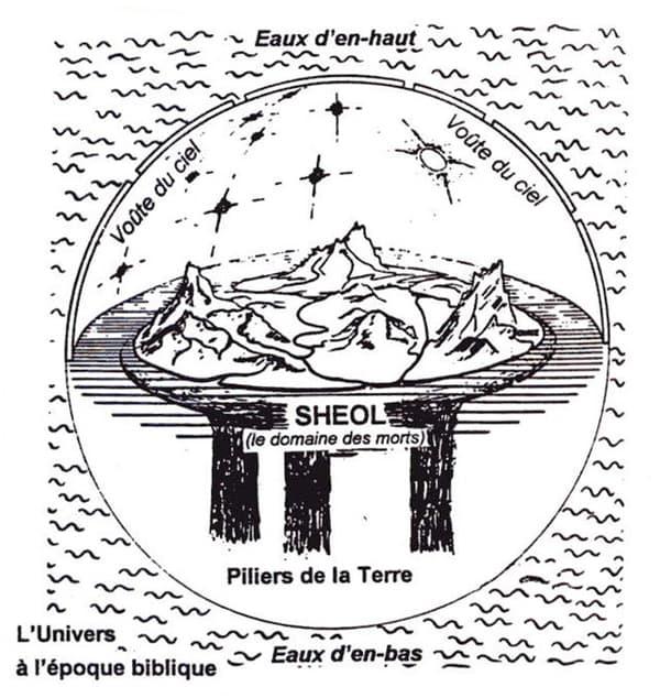 Représentation classique de la terre et du Sheol.