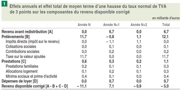 Les effets annuels et effet total d'une hausse de TVA