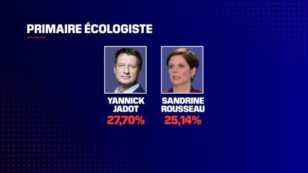 Les deux candidats arrivés en tête du premier tour de la primaire écologiste