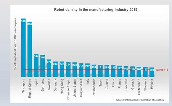 Densité de robots industriels en 2019 (par 10.000 employés)