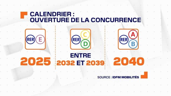L'ouverture à la concurrence des RER aura lieu d'abord en 2025 puis entre 2039 et 2040.