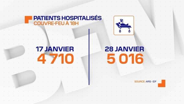 Malgré la mise en place d'un couvre-feu à 18h, le nombre de patients Covid dans les hôpitaux d'Ile-de-France n'a fait que grimper ces deux dernières semaines