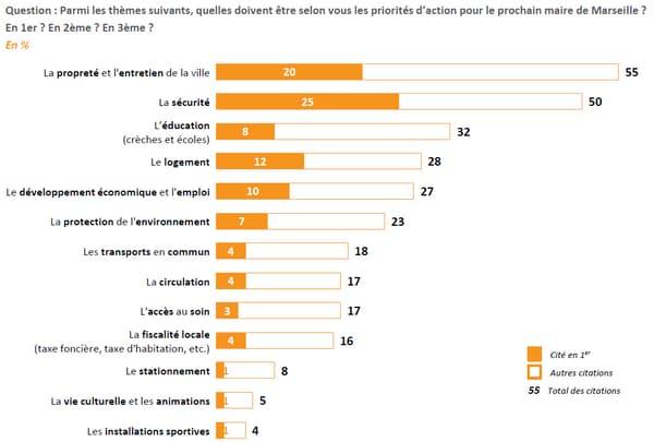 Un sondage Elabe sur les élections municipales de 2020 à Marseille, publié le 27 septembre 2019.