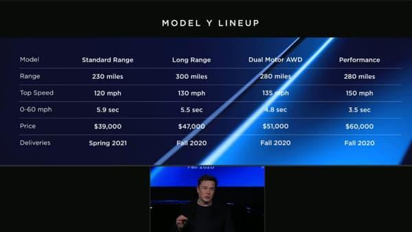 Les différentes versions du Model Y, la version d'entrée de gamme sortira dans un second temps.