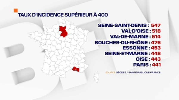 8 départements dépassent encore le taux d'incidence de 400 pour 100.000 habitants