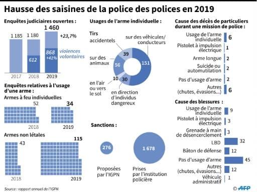 Hausse des saisines de la police des polices en 2019