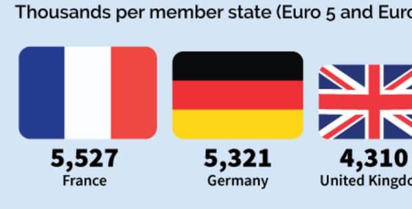 La France est selon l'ONG le parc automobile qui compte le plus de diesel polluants en Europe.