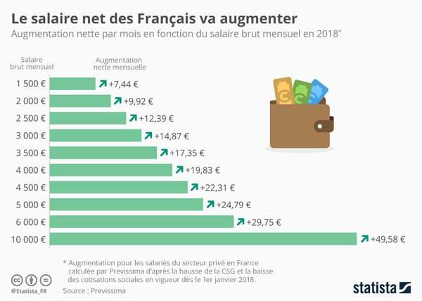 Le salaire net des Français va augmenter