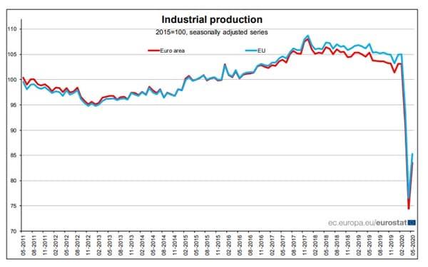 Production industrielle de la zone euro et de l'UE