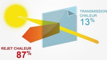 Glastint avec ses films solaires pour vitrage, reconnus par l'ADEME diminuent sensiblement la chaleur: jusqu'à 88% de l'énergie solaire est ainsi rejetée.