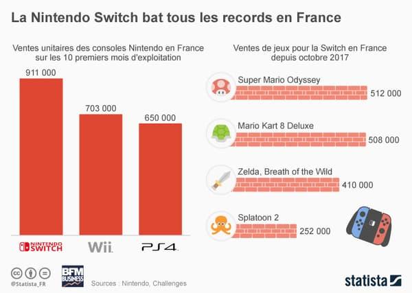 La Switch confirme son succès
