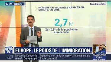 [Fact checking] Le nombre de migrants arrivés en Europe durant la crise ne représente-t-il que 0,2% de la population européenne, comme l'affirme Ian Brossat ?