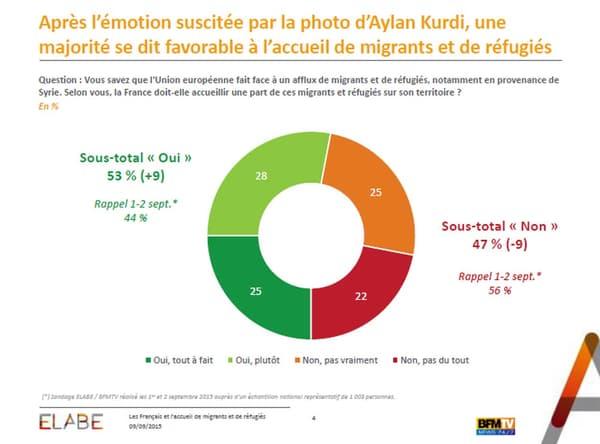 Près de 53% des sondés sont favorables à l'accueil de migrants sur le territoire français.