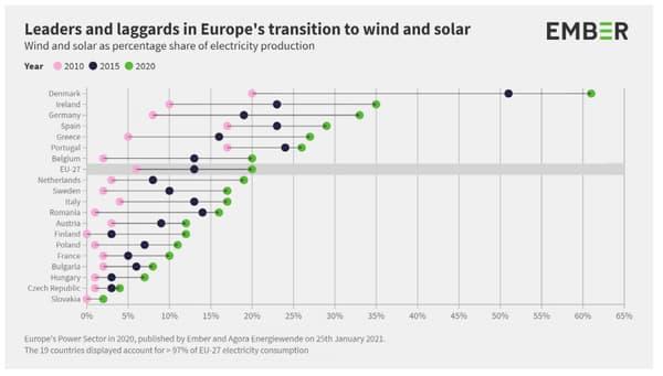 Evolution de la part des énergies renouvelables en Europe