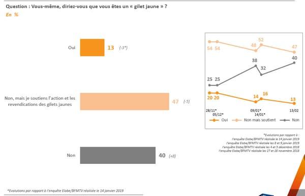 Sondage BFMTV: la majorité des Français souhaite l'arrêt du mouvement
