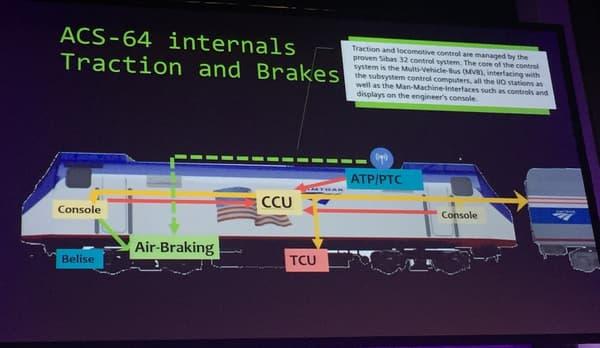 Interconnexion des sous-systèmes d'une locomotive Amtrak Cities Sprinter 64