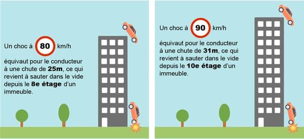 La baisse de la vitesse à 80km/h doit surtout réduire la gravité des accidents, en protégeant la cellule de de l'habitacle.