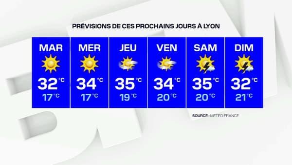 La météo de la semaine à Lyon